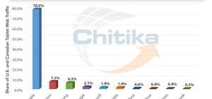 chitika-trafico-web-tablets-01